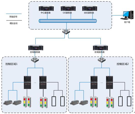 大华道路交通信号控制系统解决方案-图1.png
