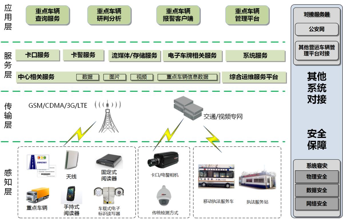 基于汽车电子标识的重点车辆管控系统架构图