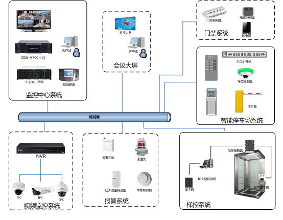 酒店综合安防管理系统解决方案